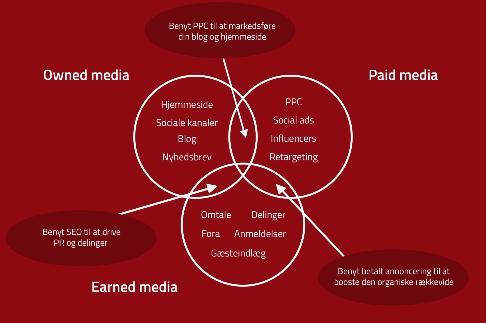 Illustration af indholdstyper på tværs af owned, paid og earned medieplatforme.