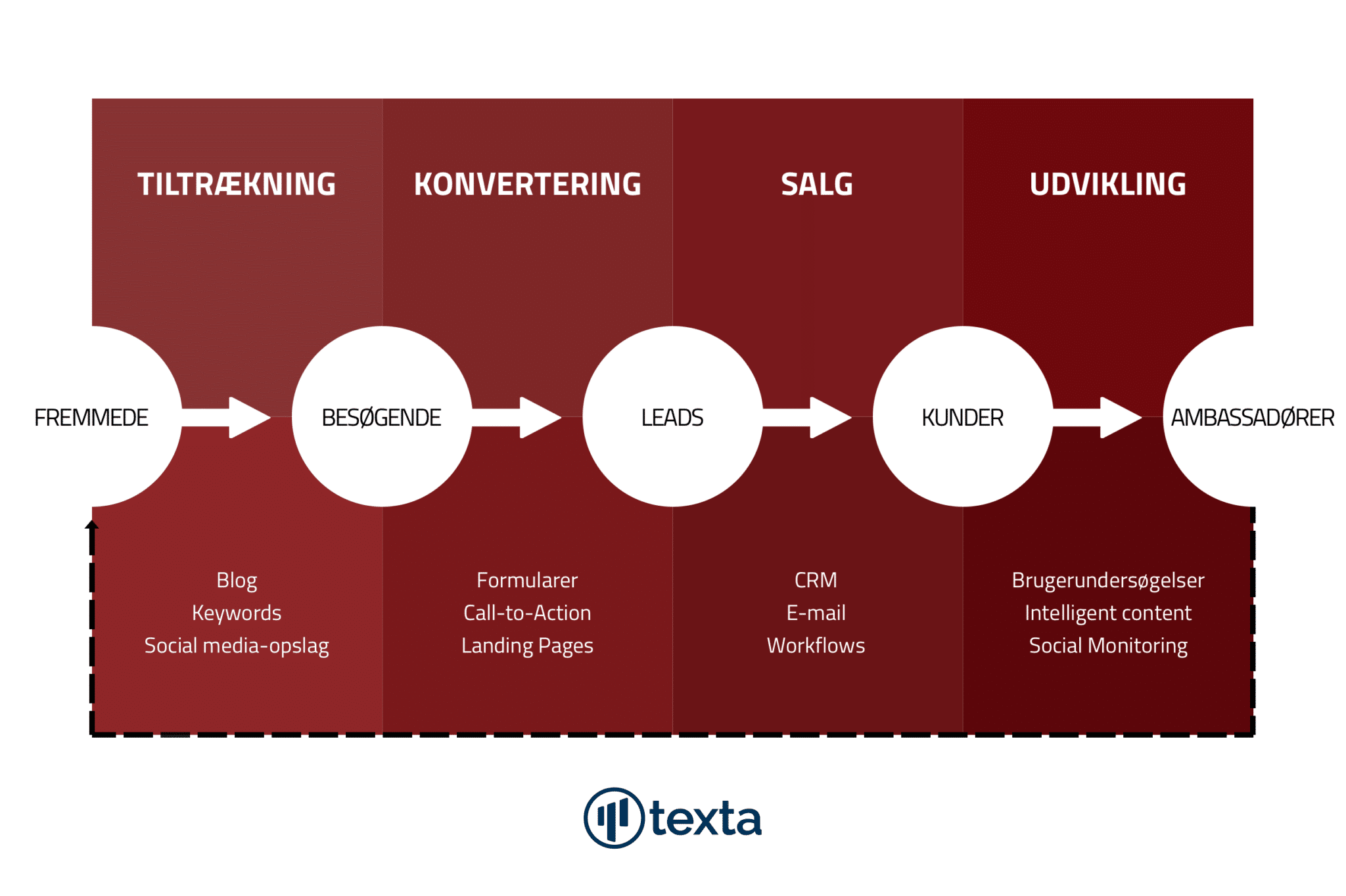 Content marketing skaber værdi igennem hele inbound marketing-processen.