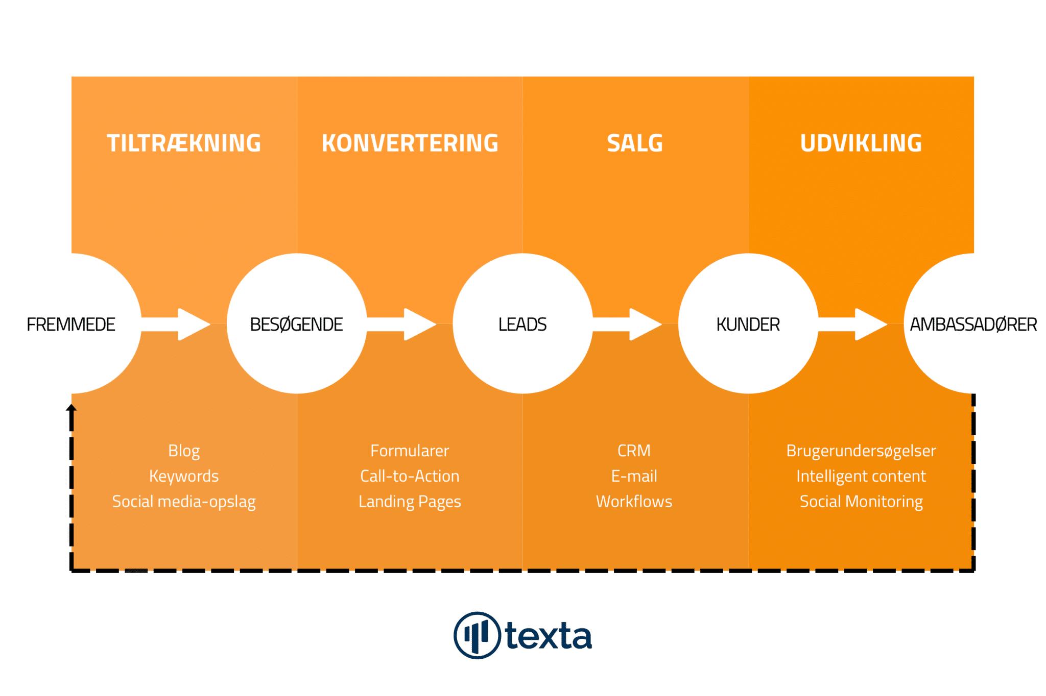 Inbound marketing - Processens fire faser