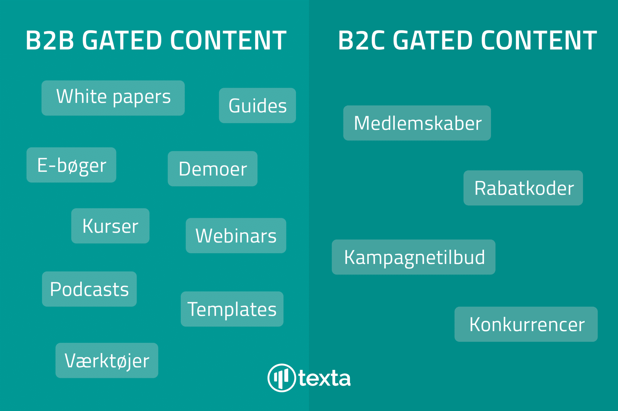 Kendetegn for gated conten for B2B og B2C