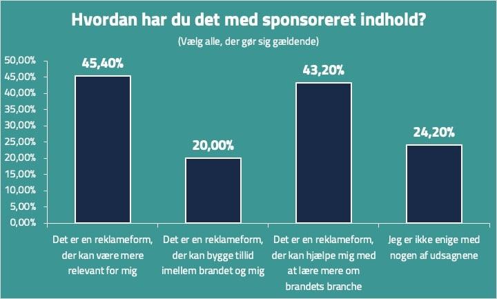 Native advertising - Holdning til sponsoreret indhold