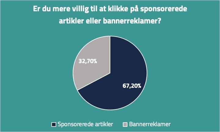 Native advertising - Sponsoreret indhold vs. bannerreklamer
