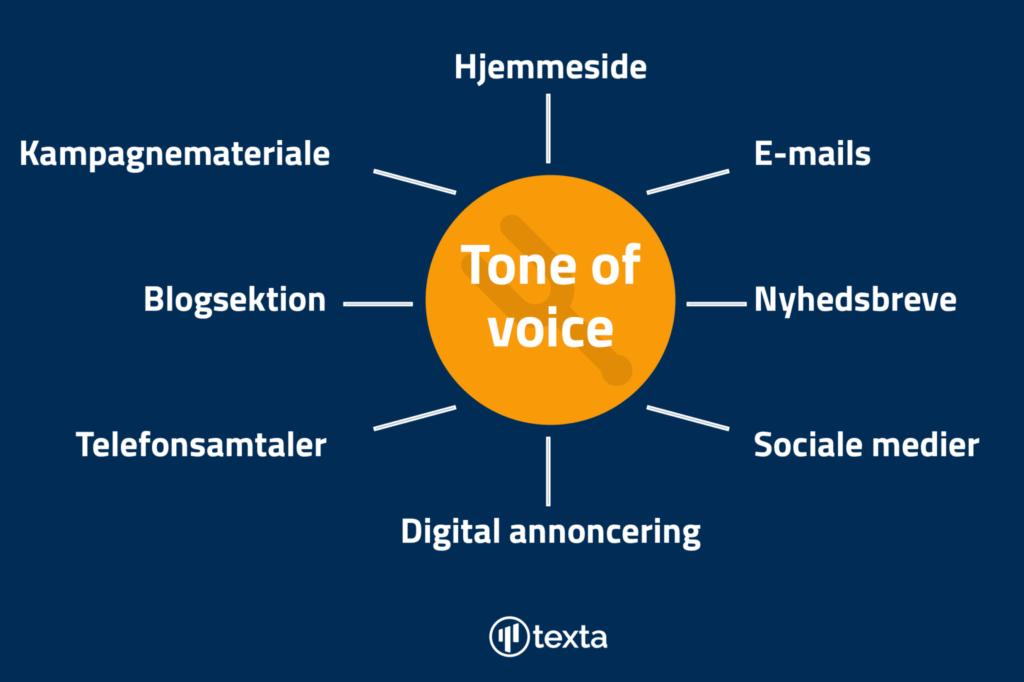 En oversigt over hvilke platforme og kanaler, der bliver paavirket af tone of voice.
